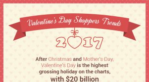Infographic Valentines Day Shopping Trends 2017