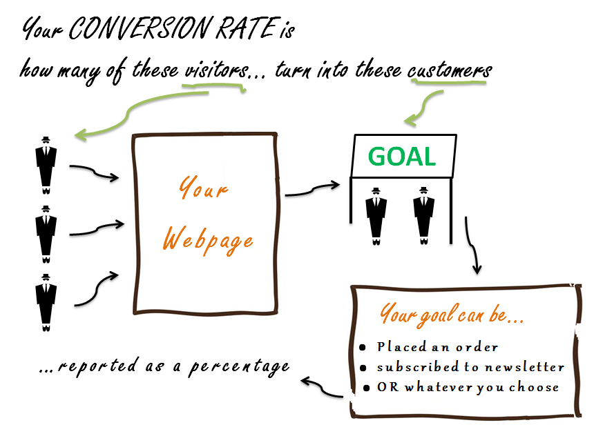 Optimizing-your-conversion-rate