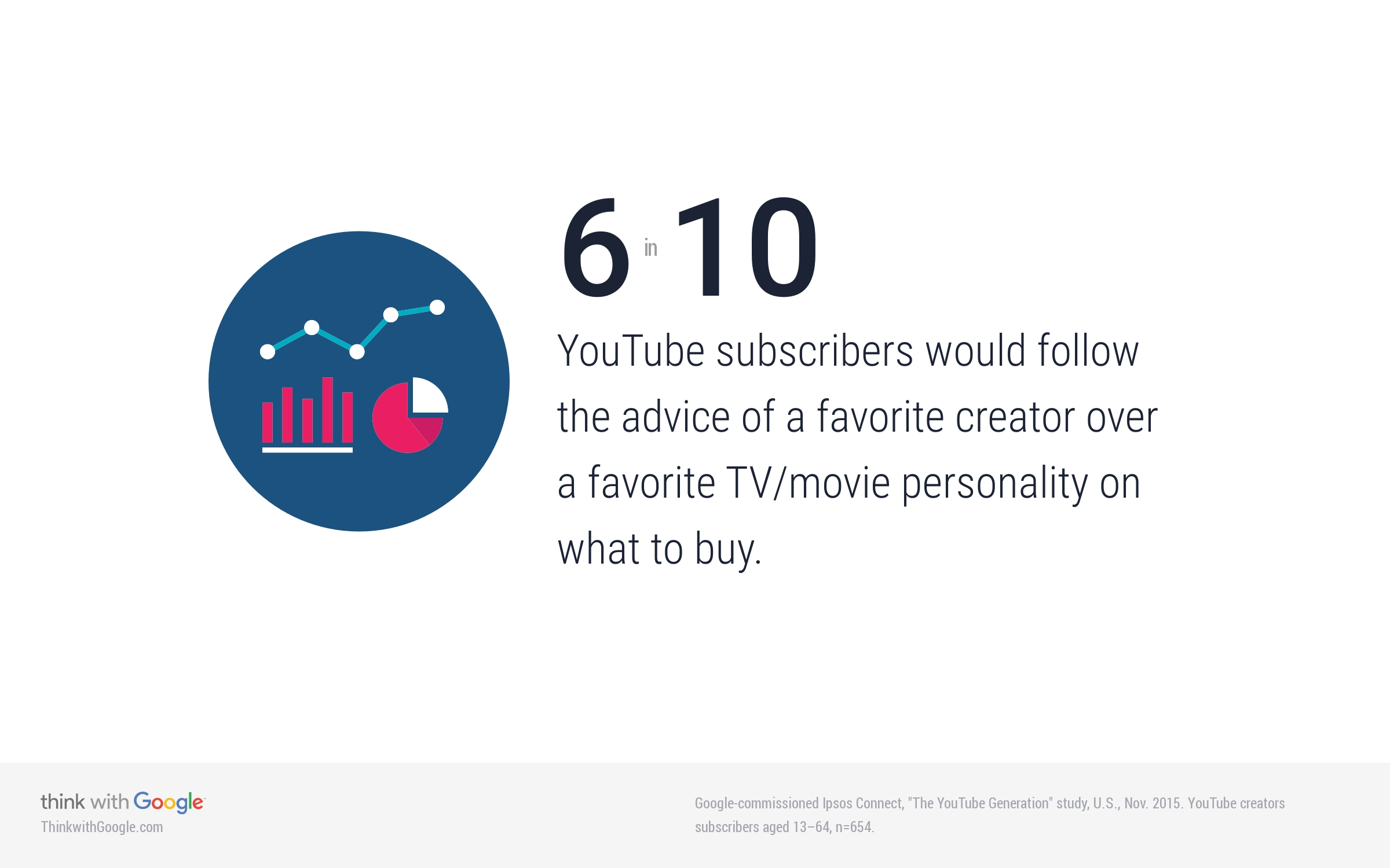 youtube-creators-and-purchase-influence