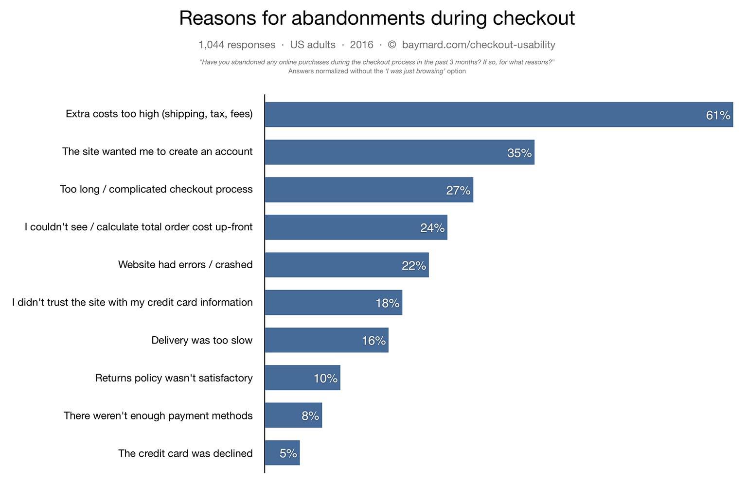 Baymard study on Shopping Cart Abandonement