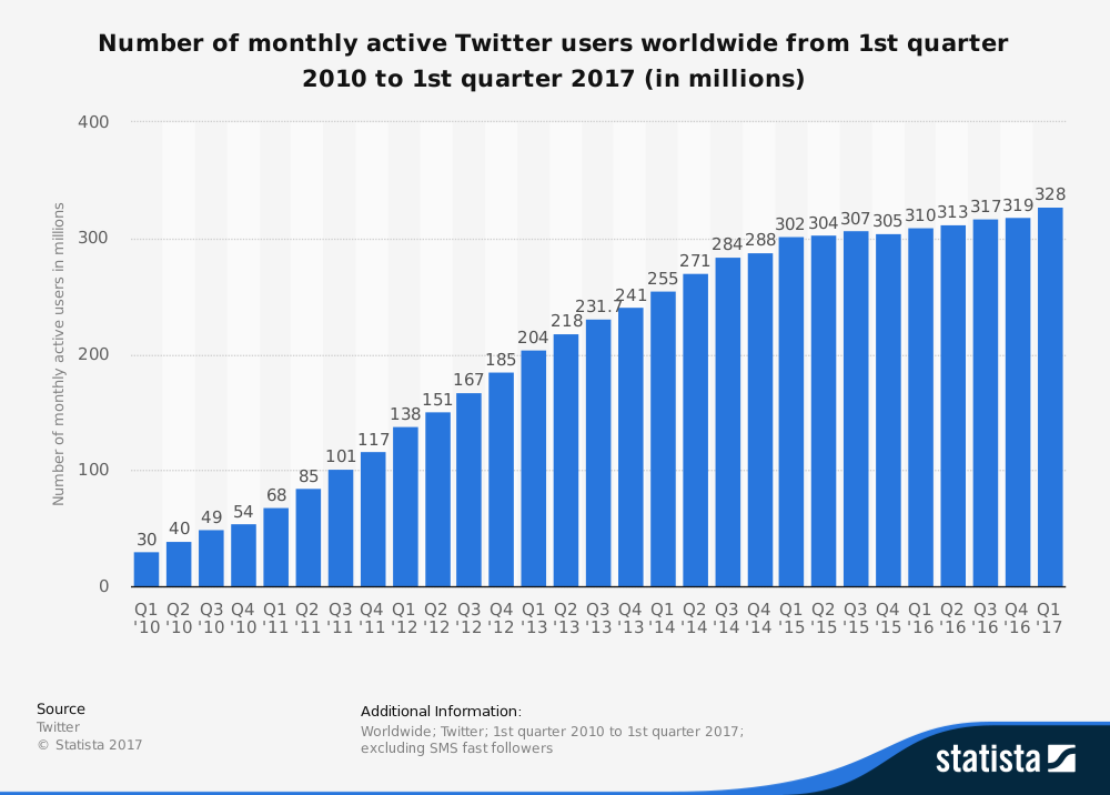 statistic_id282087_twitter_-number-of-monthly-active-users-2010-2017