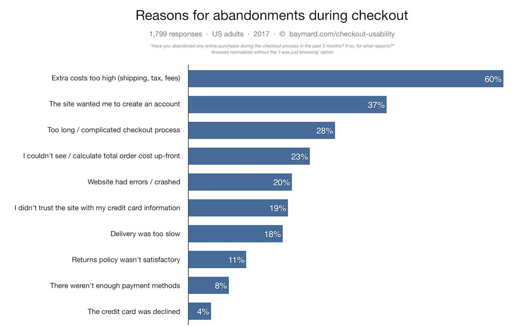 Statistics - Reasons for abandonments during checkout