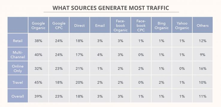 eCommerce SEO Traffic Sources