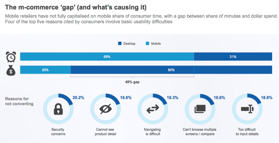Reasons of not buying through mobile devices