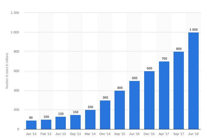 Instagram active users 2018 Statista