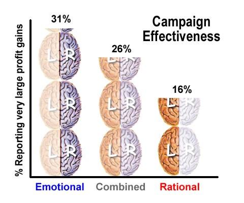 Emotional Content Statistics
