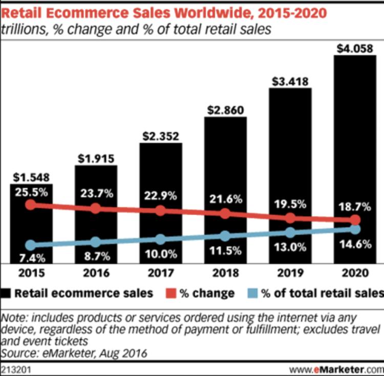 eCommerce Retail Statistics
