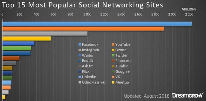 social media ecommerce - most popular social sites