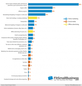 ecommerce SEO, Search Marketing, Customer Acquisition