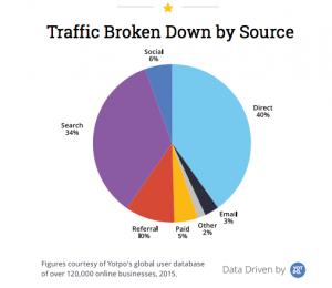 eCommerce seo, Website Traffic, SEO