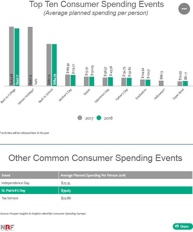 Holiday Shoppers Data