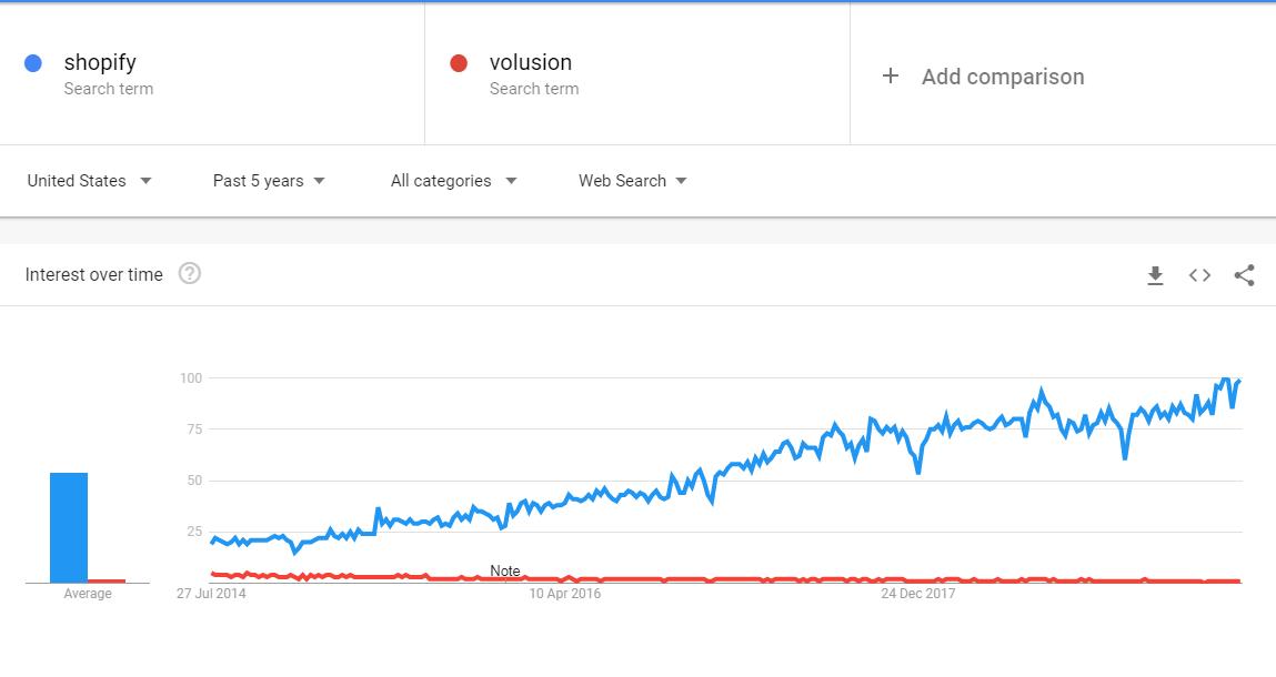 shopify vs volusion google trends