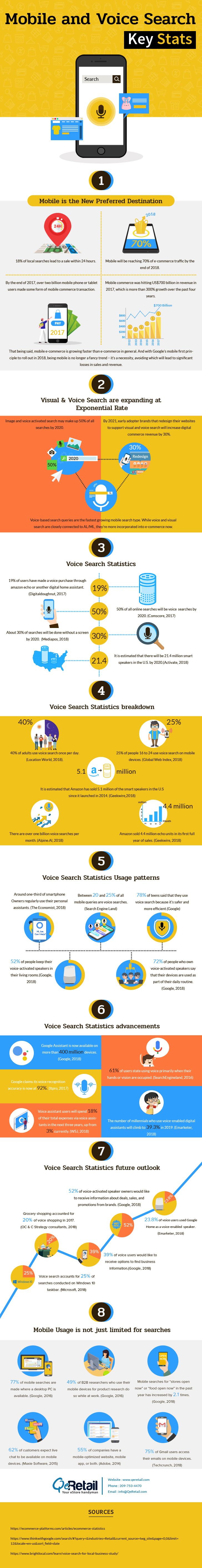 Why Mobile & Voice Search will Dominate eCommerce?