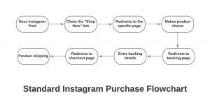 Standard Instagram Purchase Flowchart