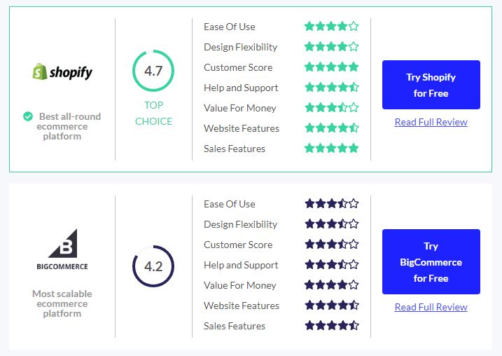bigcommerce vs shopify review