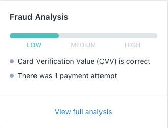 fraud analysis by shopify