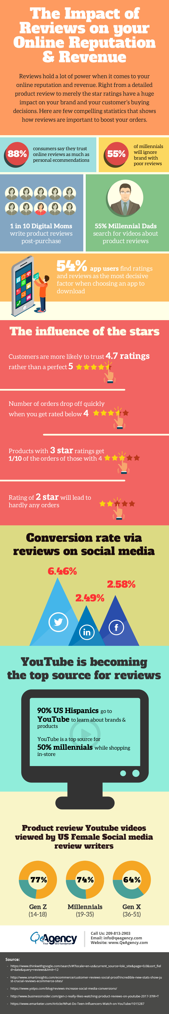 Impact of Reviews on your online reputation and revenue